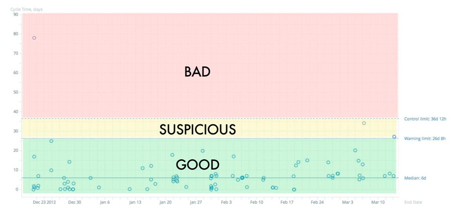 Scrum velocity - cycle time - good, suspicious and bad