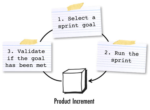 Scrum metrics: sprint goal success
