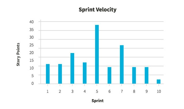 Scrum metrics - Team velocity