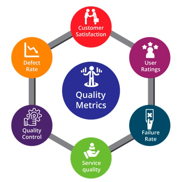 Software Development Managers' Quest for Quality Metrics (figure 1)