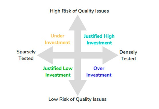 Software Development Managers' Quest for Quality Metrics (figure 2)