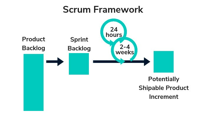 Agile process - scrum