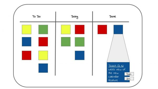 Lead Time: Why it Was Slow in Kanban, and How it Hurts Scrum