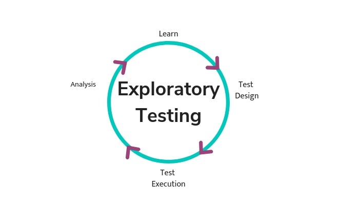 Agile-Testing-Methodology----figure-1