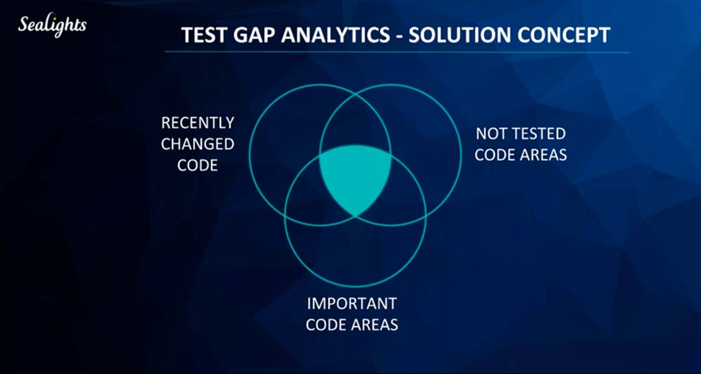 TEST GAP ANALYTICS - SOLUTION CONCEPT