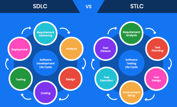 An Introduction To Software Testing Life Cycle Stlc Definition And Phases